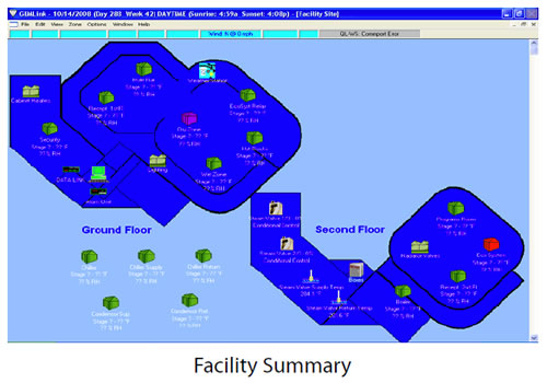 Facility at a Glance